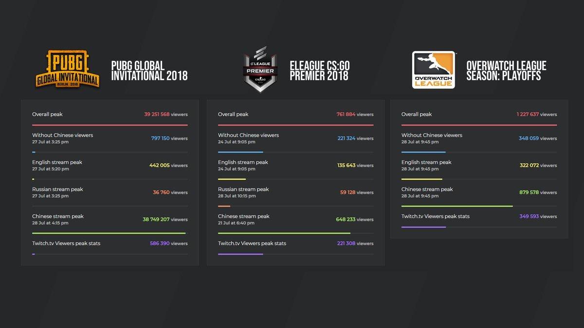 Estatíscas do site Esports Charts; (Imagem: Twitter/Andreas Thorstensson)