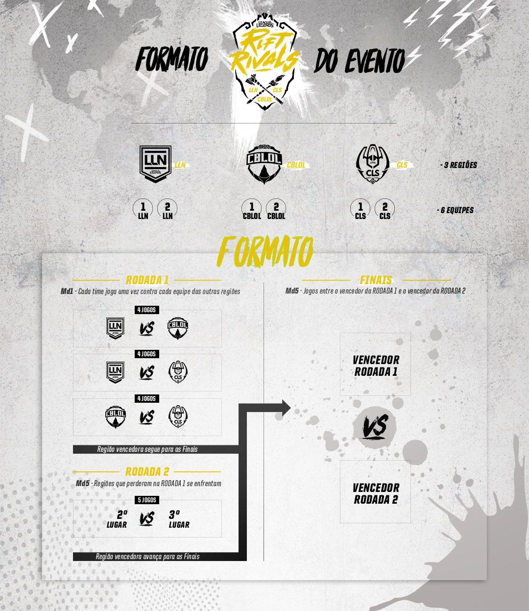 Vencedores da primeira e segunda rodada se enfrentam na final. (Imagem: Riot Games/ lolesports.com)