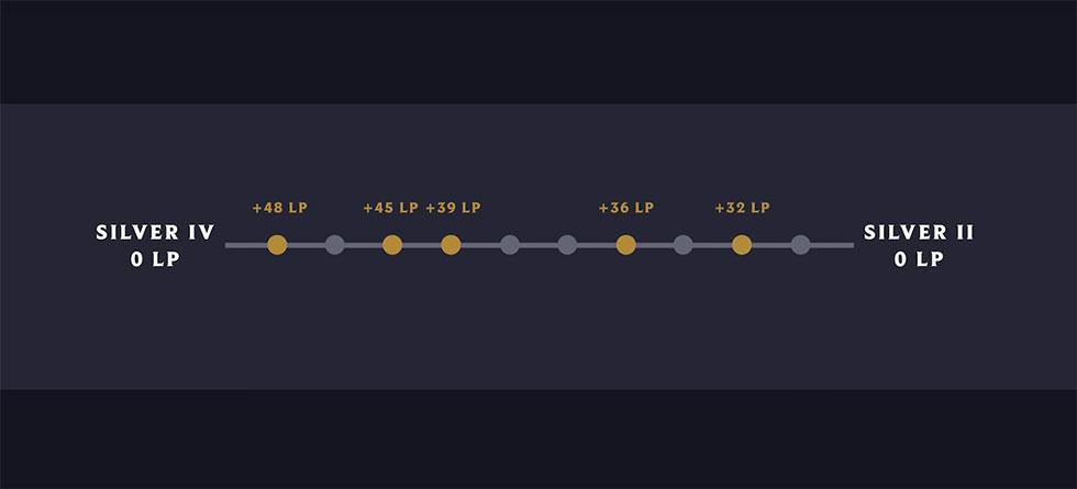 Famosa md10 receberá melhorias (Imagem: Riot Games/Reprodução)
