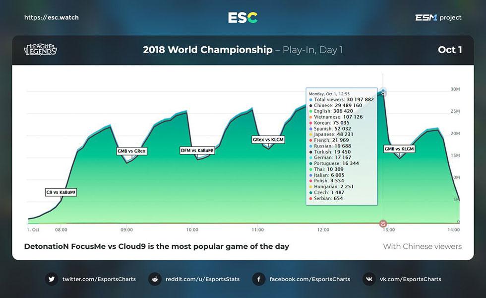 Número de espectadores do primeiro dia do Mundial de LoL com a China (Imagem: Esports Charts/Reprodução)