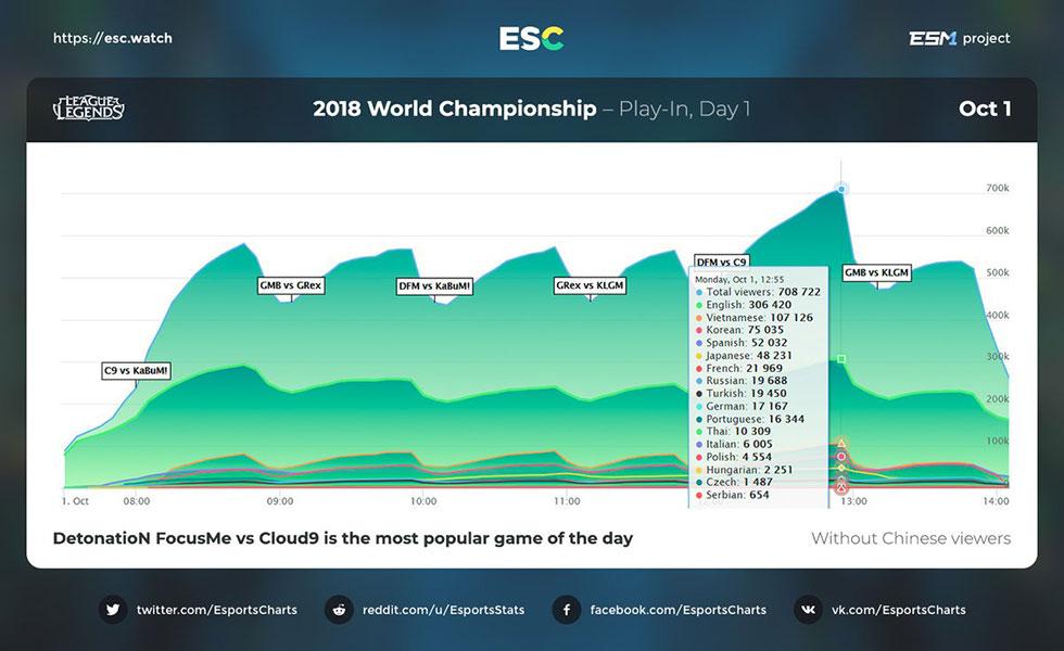 Número de espectadores do primeiro dia do Mundial de LoL sem a China (Imagem: Esports Charts/Reprodução)