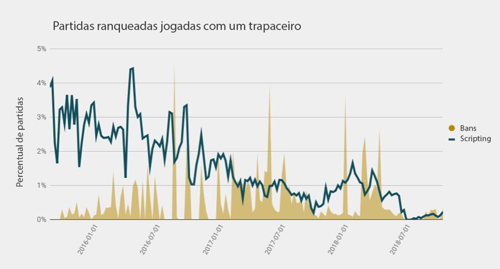 Gráfico com os dados sobre o número de scripts e a quantidade de banimentos (Imagem: Riot Games/Reprodução)