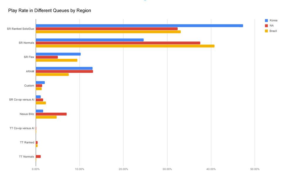 Gráfico mostra as filas mais jogadas pelos brasileiros, norte-americanos e coreanos (Imagem: Riot Games;/boards)