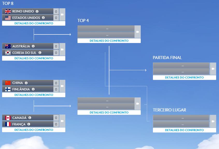 Tabela Overwatch World Cup (Imagem: Reprodução)