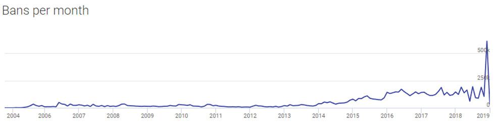 Número de VAC bans (Imagem: SteamDB)
