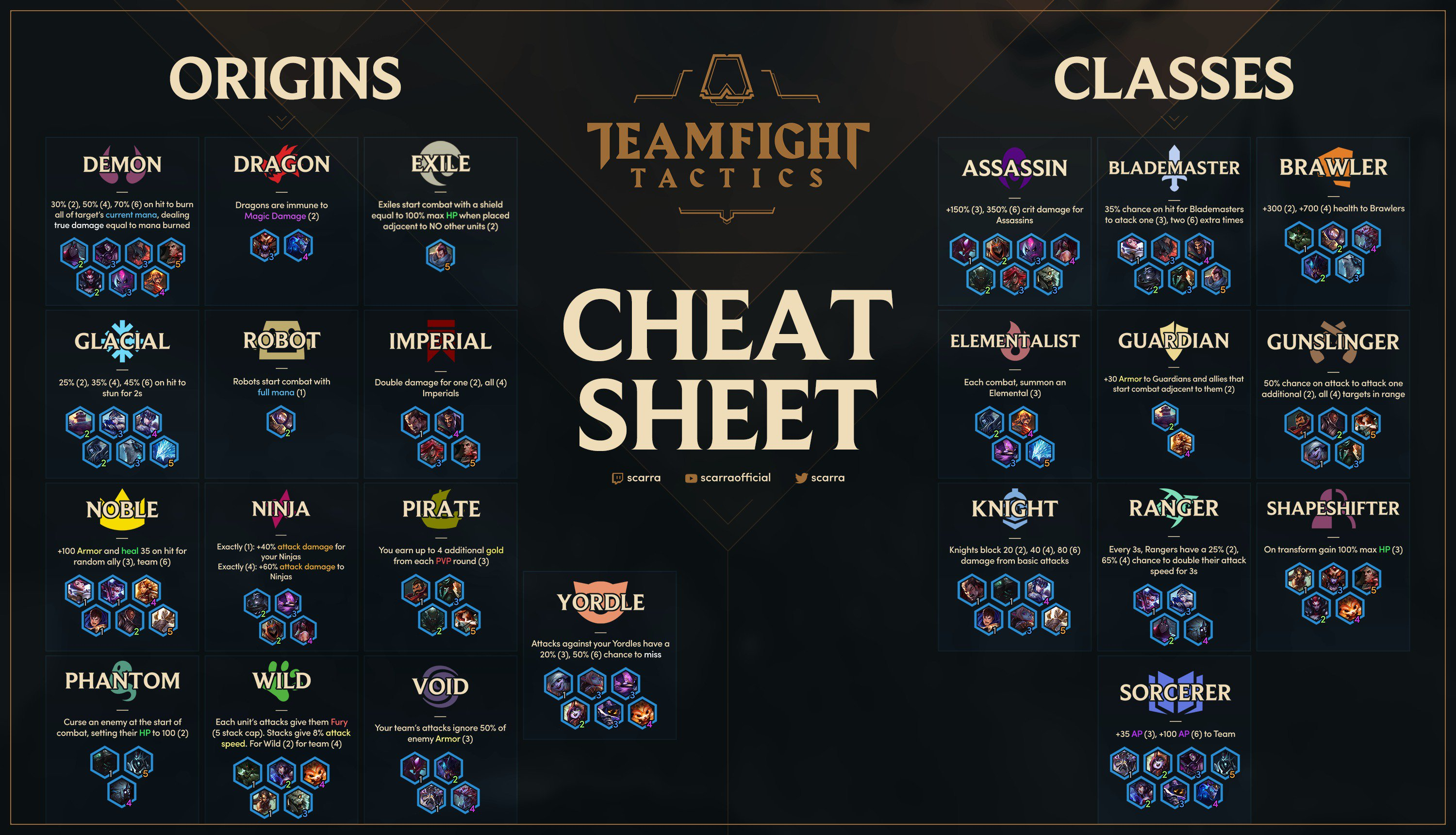 Origens e Classes Teamfight Tatics (Imagem: Twitter/scarra)