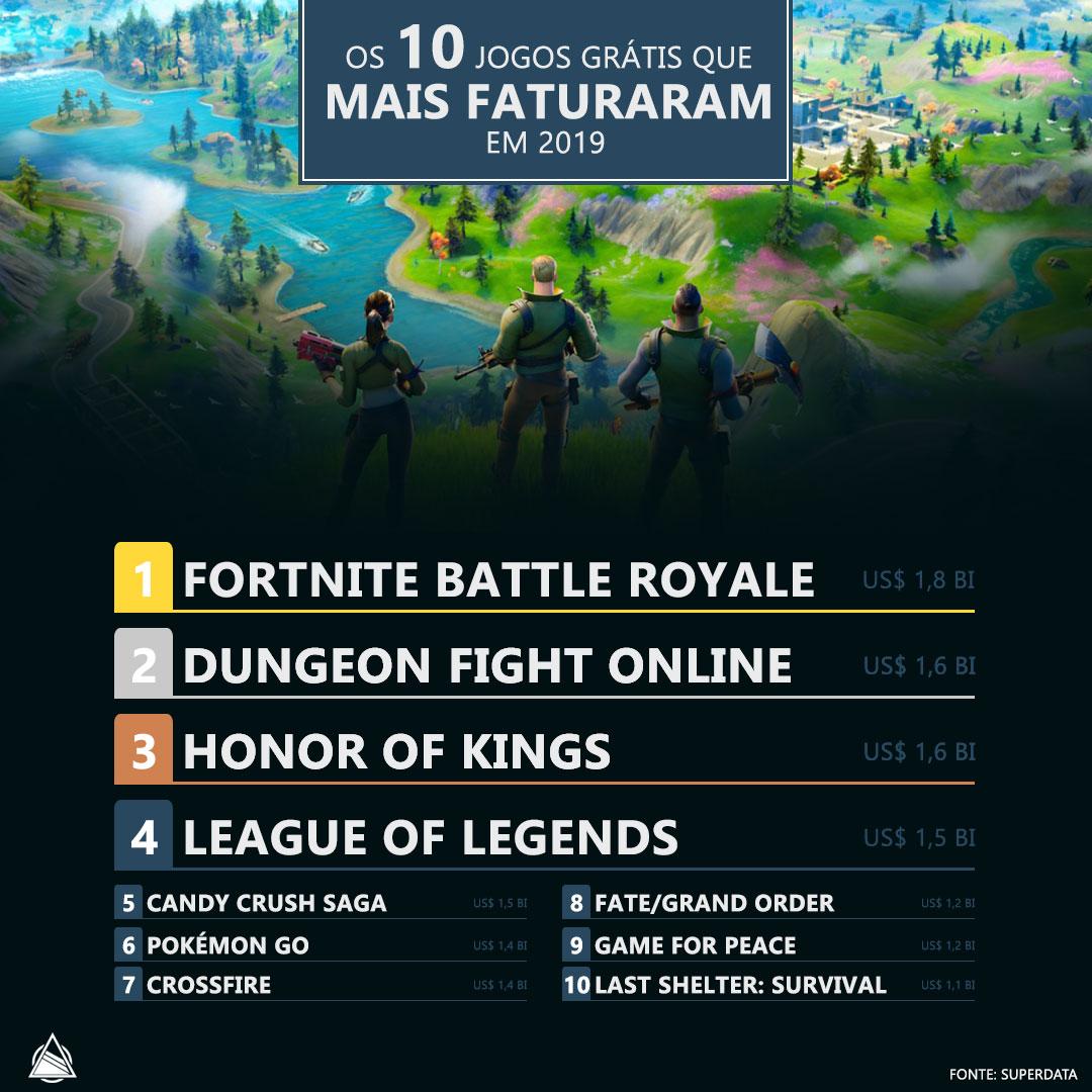 Os 10 jogos grátis que mais faturaram em 2019