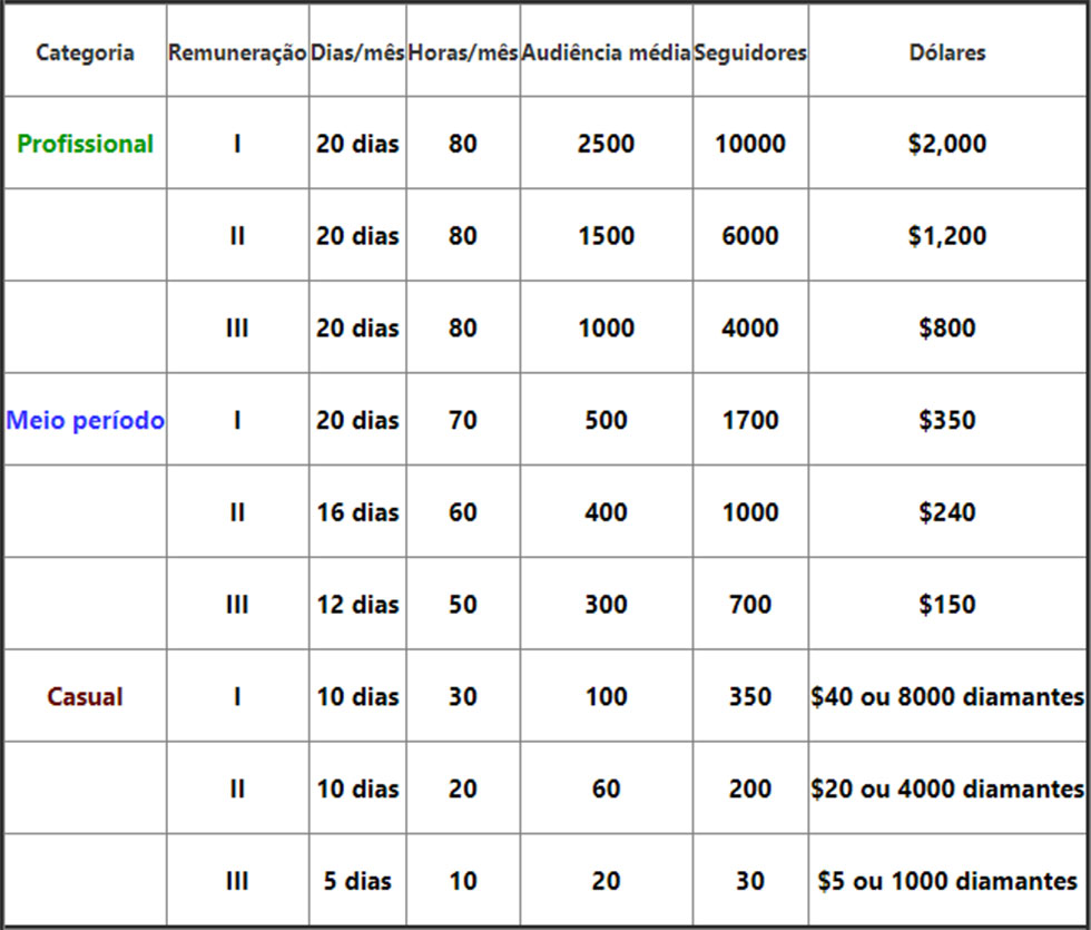 Tabela de remuneração do BOOYAH (Imagem: BOOYAH/Reprodução)