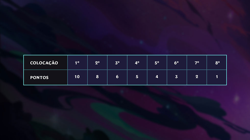 Sistema de pontuação do torneio (Imagem: Riot Games/Reprodução)