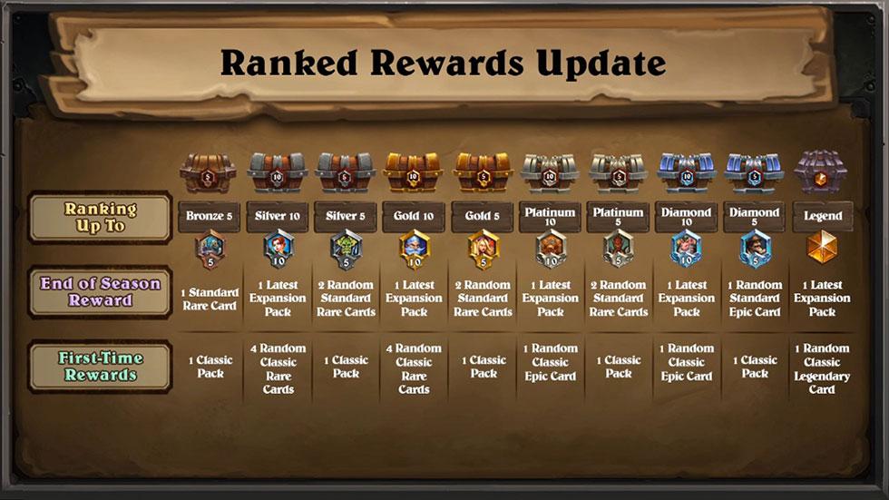 Jogadores receberão recompensas baseado em seu ranking no final da temporada (Imagem: Blizzard/Reprodução)