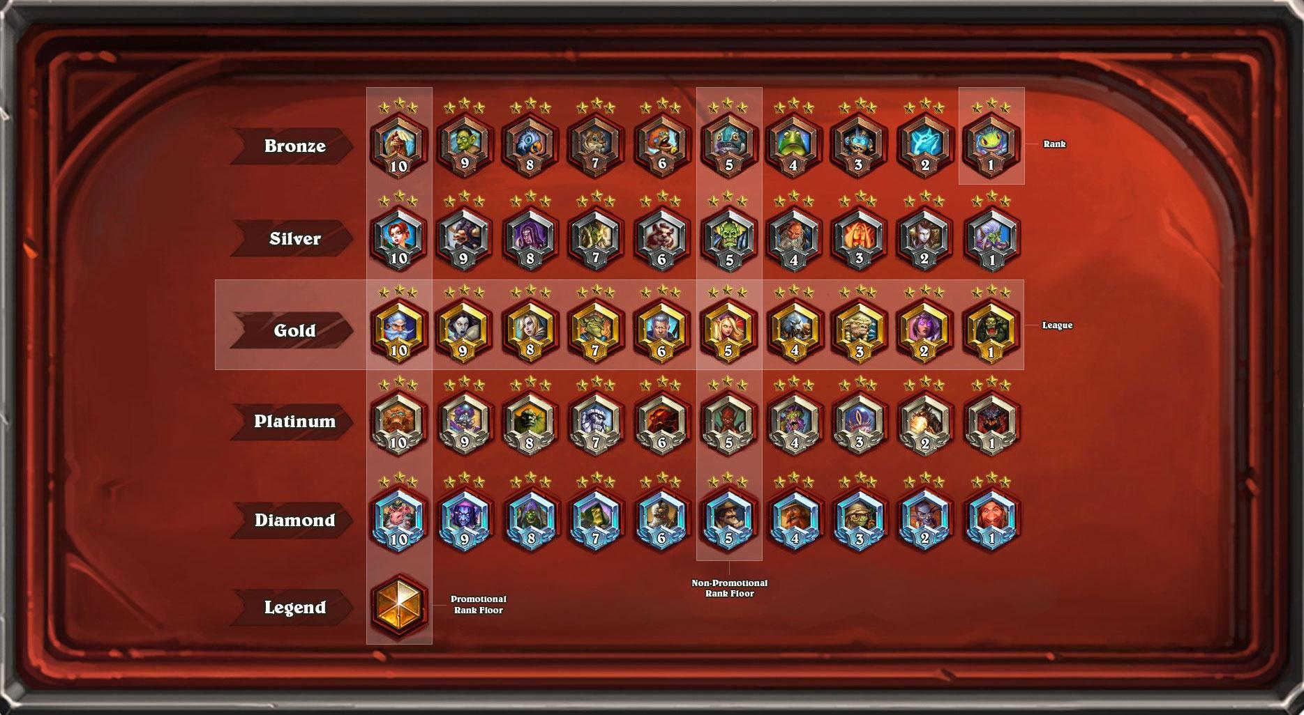Novos rankings vão do Bronze a Lenda (Imagem: Blizzard/Reprodução)