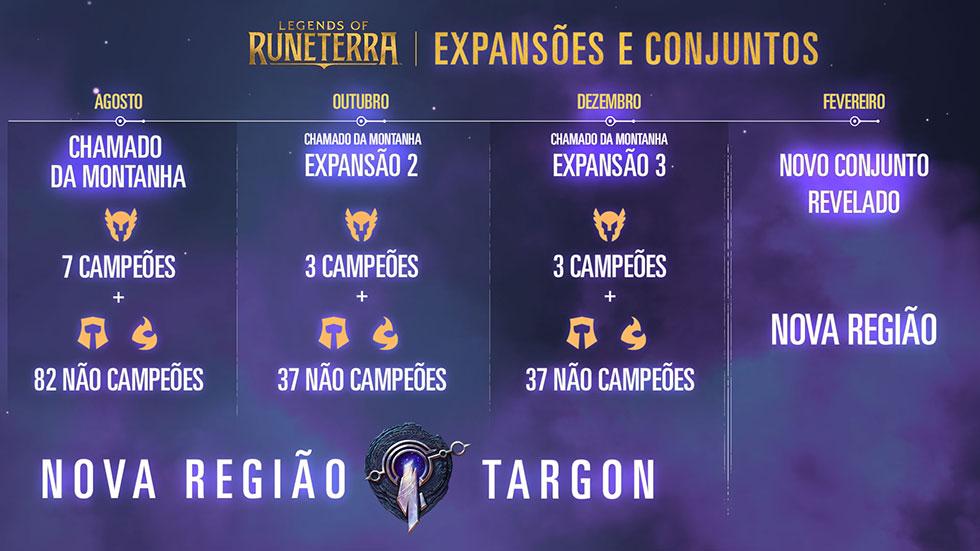 Cronograma de lançamento de novas cards do LoR (Imagem: Riot Games/Reprodução)