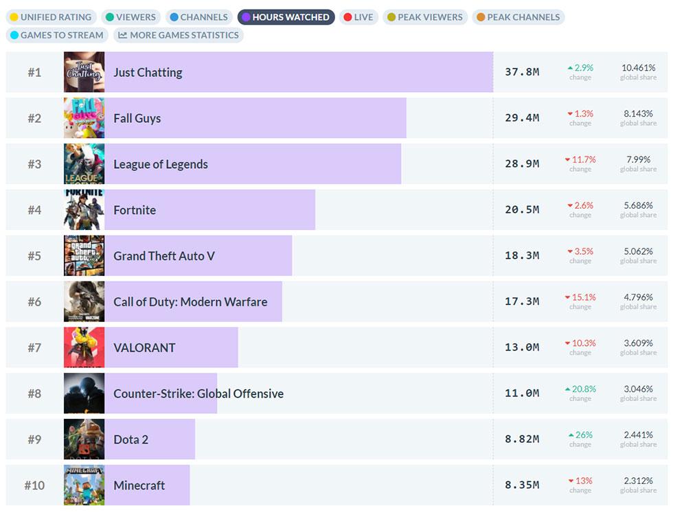 Entre os jogos, Fall Guys ficou com o primeiro lugar (Imagem: TwitchTracker/Reprodução)