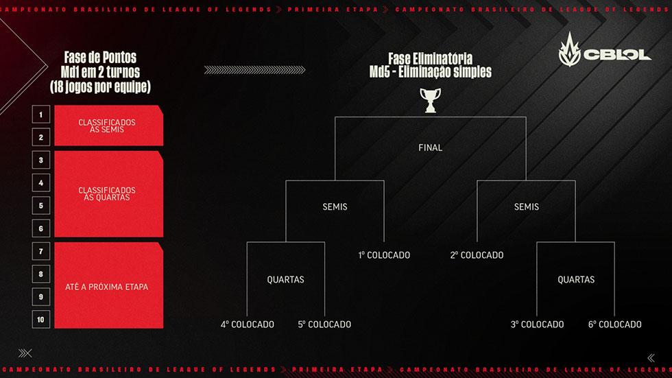 Com mais times, CBLoL 2021 terá seis times nos playoffs (Imagem: Riot Games/Reprodução)