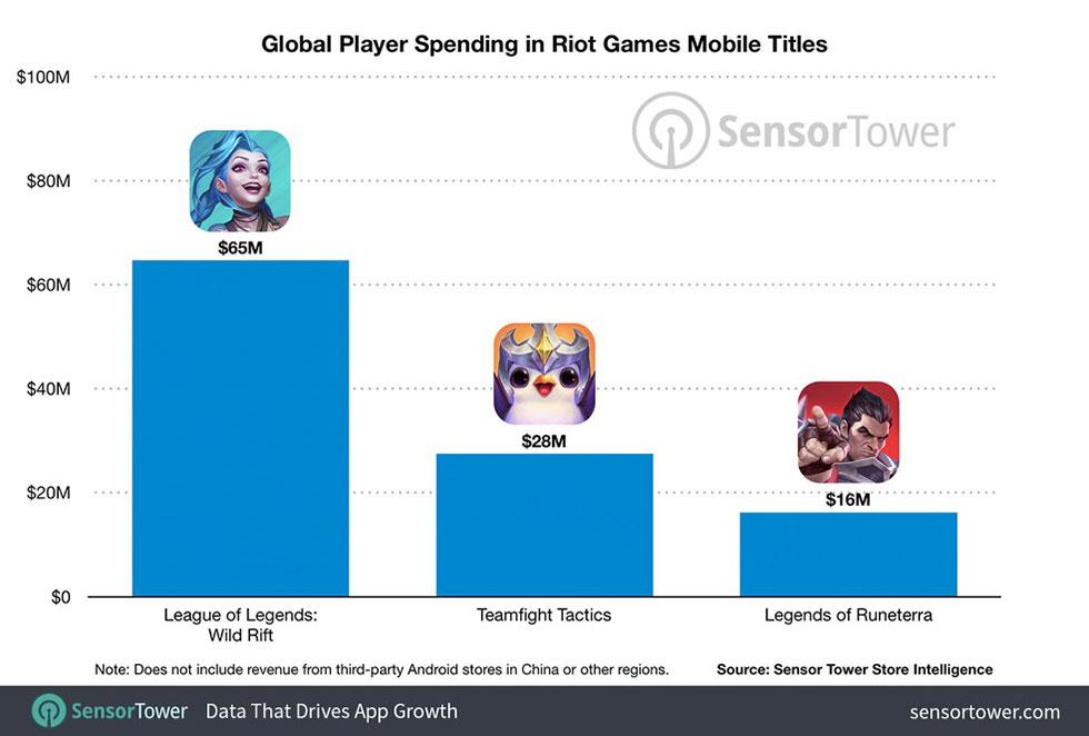 Receitas dos games da Riot em dólares (Imagem: Sensor Tower)